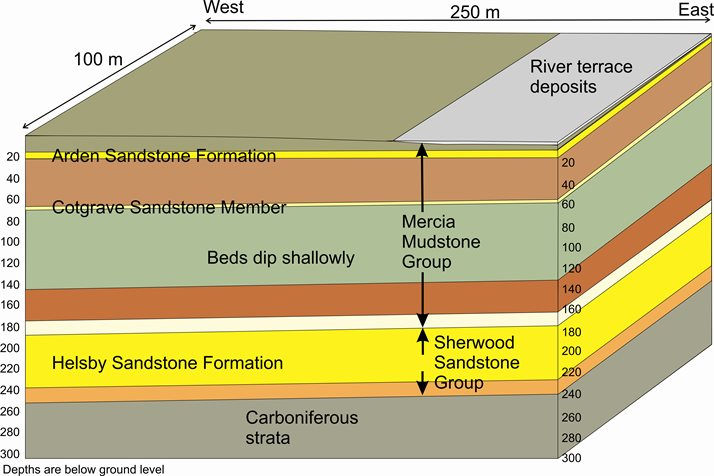 Geology of the GeoEnergy Test Bed (Copyright: BGS-GERC, 2016)